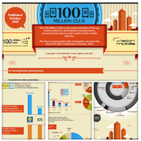 VisionMobile - [Infographic] The Mobile Industry in Numbers