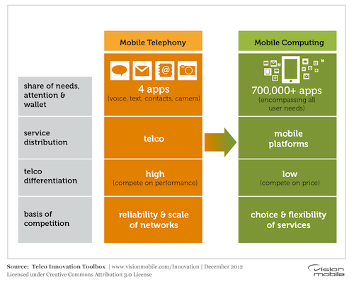 Telco Innovation Toolbox - New basis of competition