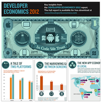 VisionMobile - [Infographic] The Rise of the New App Economy