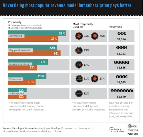 Advertising most popular revenue model, but subscription pays better