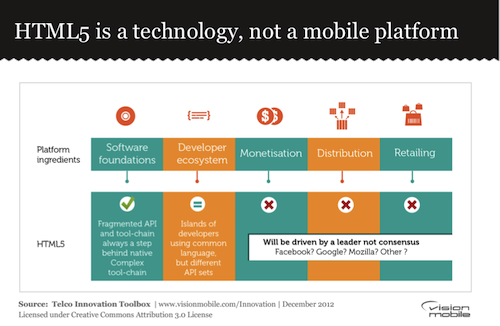 HTML5 is a technology, not a mobile platform