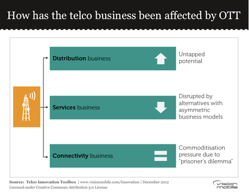 How has the telco business been affected by OTT
