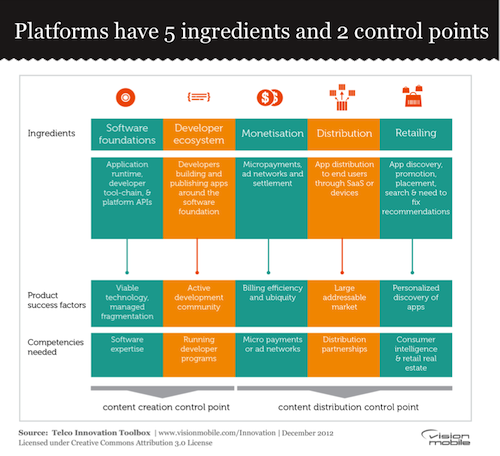Platforms have 5 ingredients and 2 control points