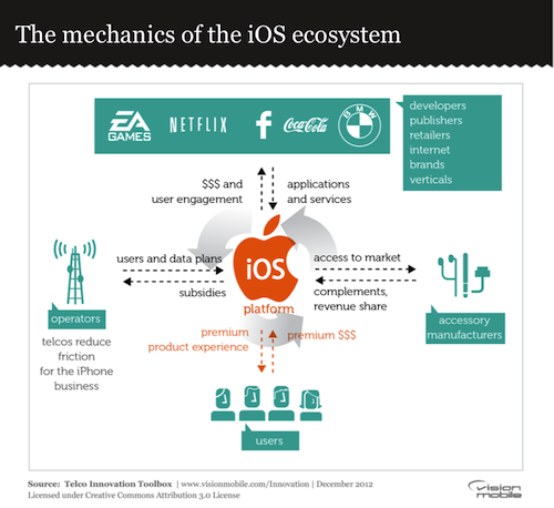 The mechanics of the iOS ecosystem