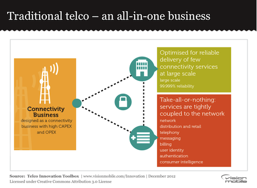 Traditional telco – an all-in-one business