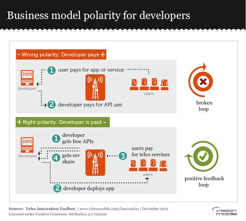 Business model polarity for developers