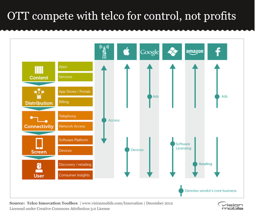 OTT compete with telco for control, not profits