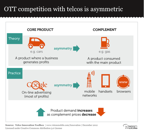 OTT competition with telcos is asymmetric
