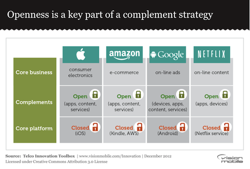 Openness is a key part of a complement strategy