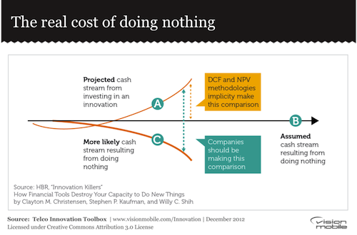 The real cost of doing nothing