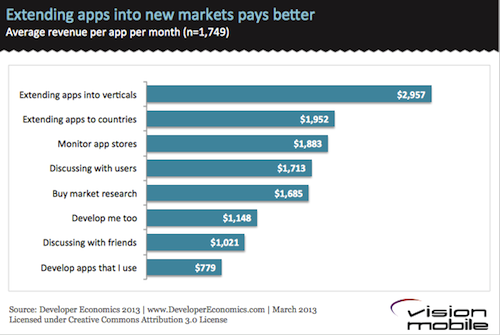 Extending apps into new markets pays better
