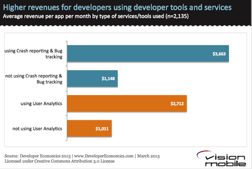 Higher revenues for developers using dev tools