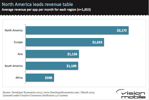 North America leads app revenue leaderboard