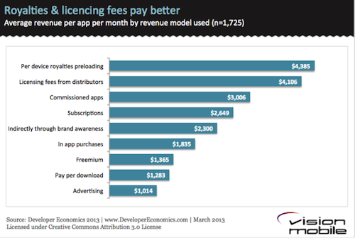 Royalties & licencing fees pay better