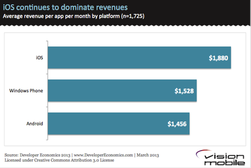 iOS continues to dominate revenues
