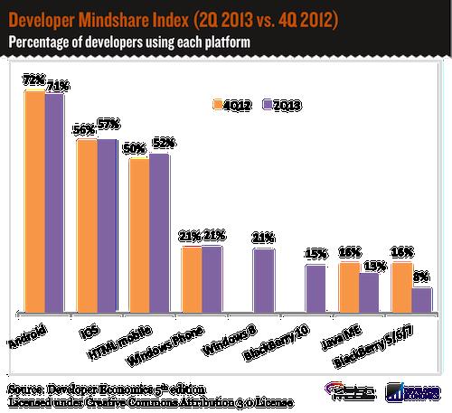 Developer Mindshare Index 2Q13