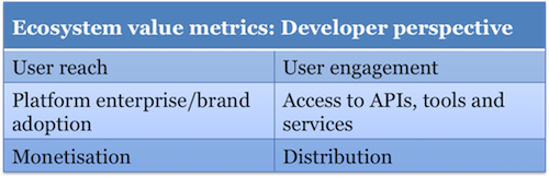 Ecosystem value metrics - developer perspective