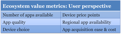 Ecosystem value metrics
