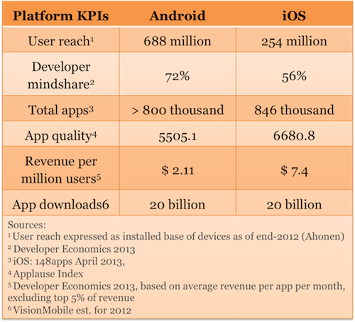 Platform KPIs - Android vs iOS
