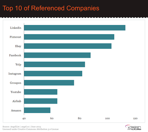 AngelList - Top 10 Referenced Companies