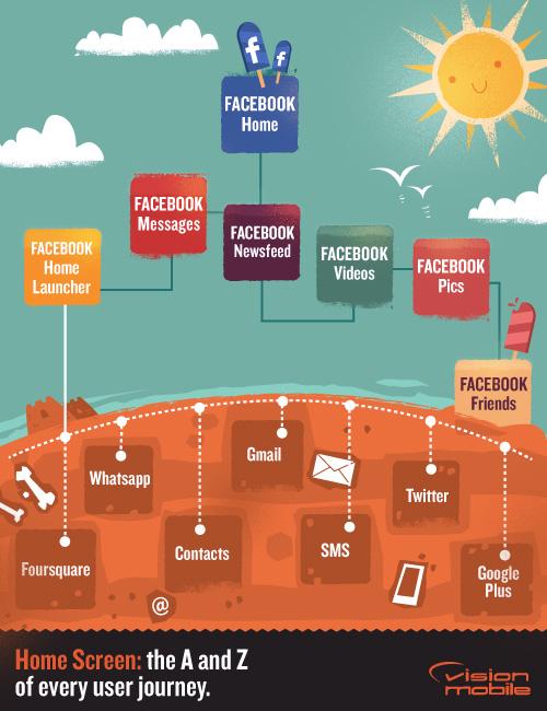 VisionMobile - Facebook Home Screen