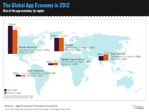 The Global App Economy in 2012