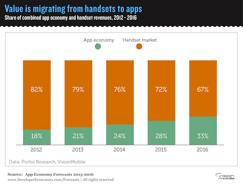 Value is migrating from handsets to apps