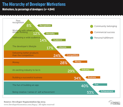 Hierarchy of developer motivations