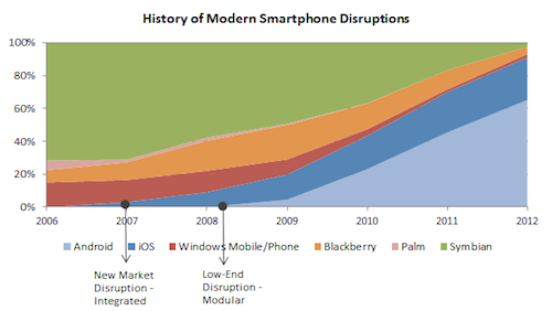 History of modern smartphone disruptions