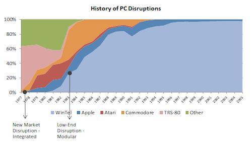 History of pc disruptions