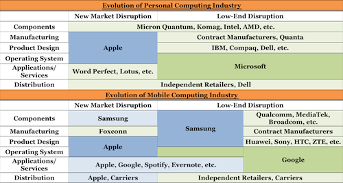 Value Chain Evolution - PC vs. Mobile
