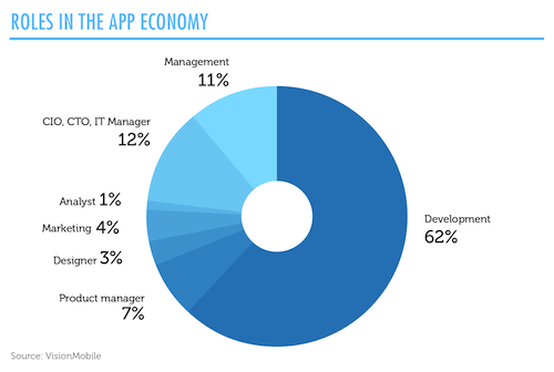 Roles in the EU28 app economy