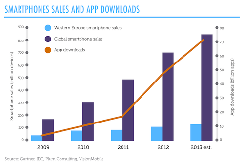 Smartphone sales and app downloads