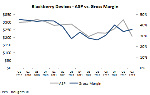 Learning From Blackberry's Decline