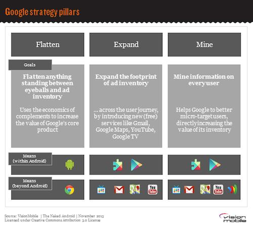 google motorola a horizontal O suporte a aplicativos dedicados à personalização da ui é um dos recursos  mais atraentes do android através da loja oficial da google,.