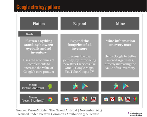 The Google strategy pillars