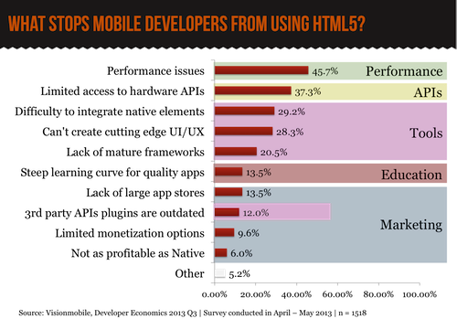 WHAT STOPS MOBILE DEVELOPERS FROM USING HTML5?