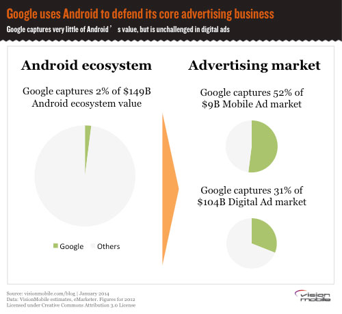 google-uses-android-to-defend-its-core-business