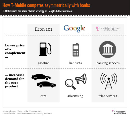 how-t-mobile-competes-with-banks