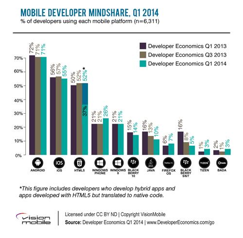 3b_mobile_mindshare