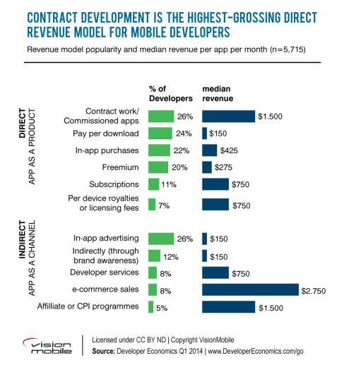 Revenue model for business plan for an app