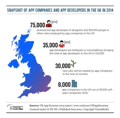 UK-mobile-app-jobs
