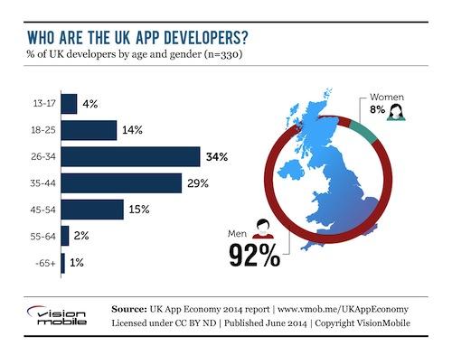 UK-mobile-developer-demographics