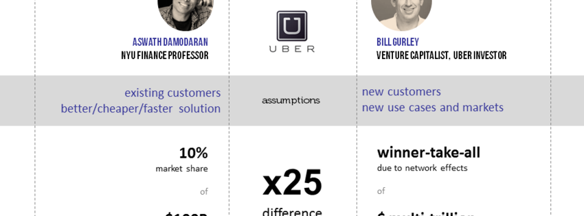 "Uber API launch validates the ""Gurley scenario"""