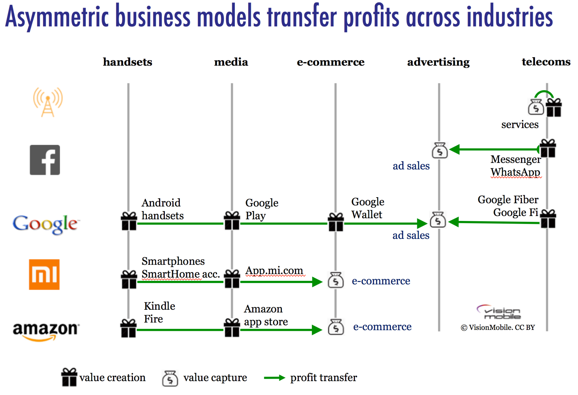 asymetric-business-models-transfer-profits-across-industries