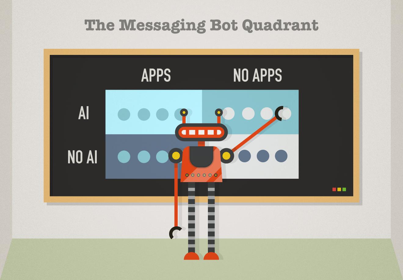 The messaging bot quadrant