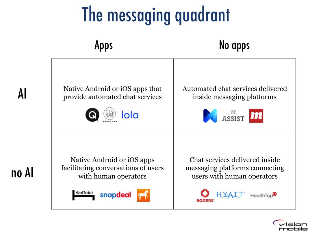 Messaging Quadrant