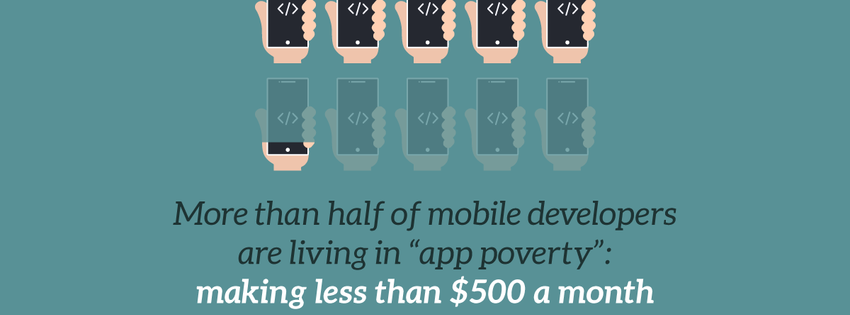 Getting users to pay for things remains the biggest challenge for the app developer