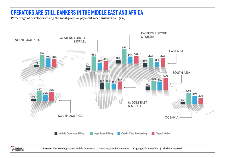mobile commerce operators in Africa
