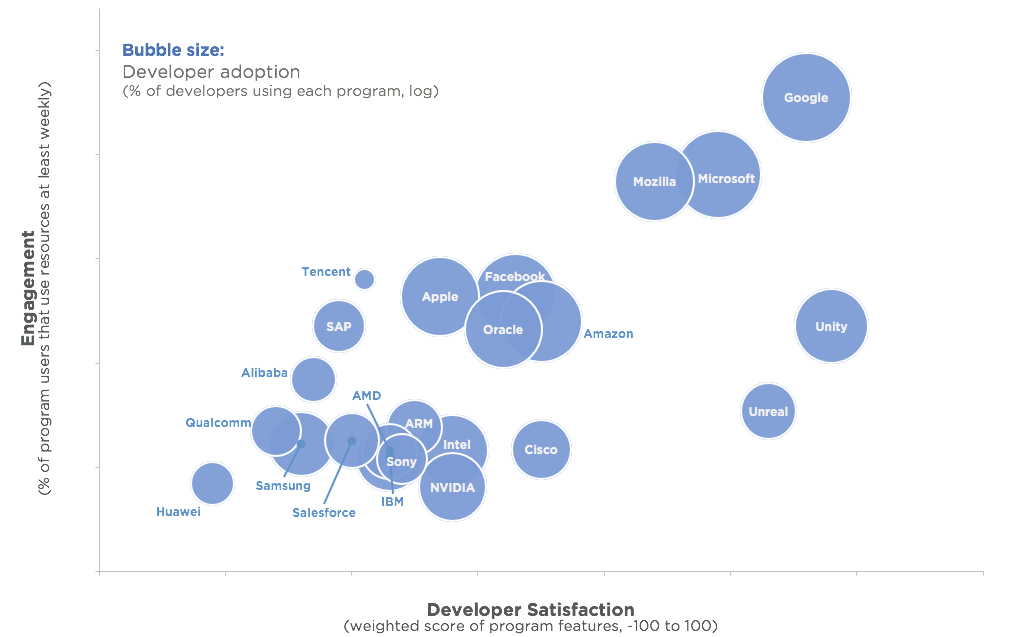 Developer Program Benchmarking H2 2017 Satisfaction Chart